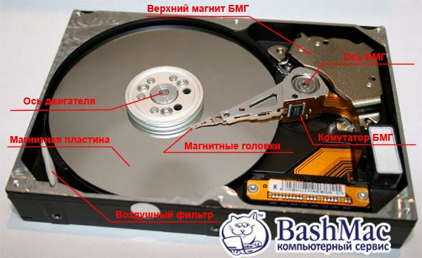 Типова конструкція жорсткого диску