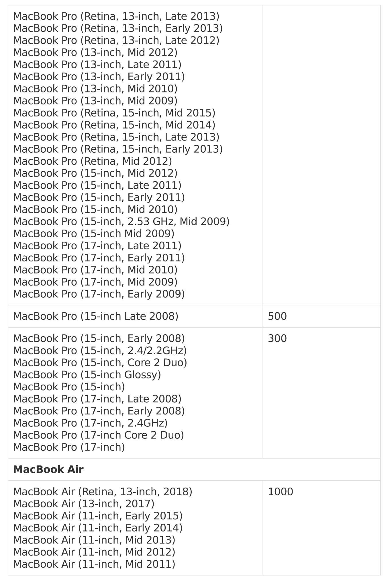 Кількість циклів перезарядки Макбук